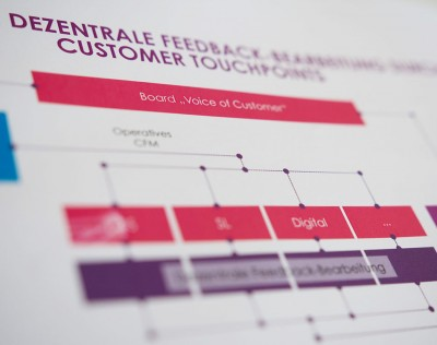 Customer Feedback - Let your customers' voices be heard with our CFM solution!